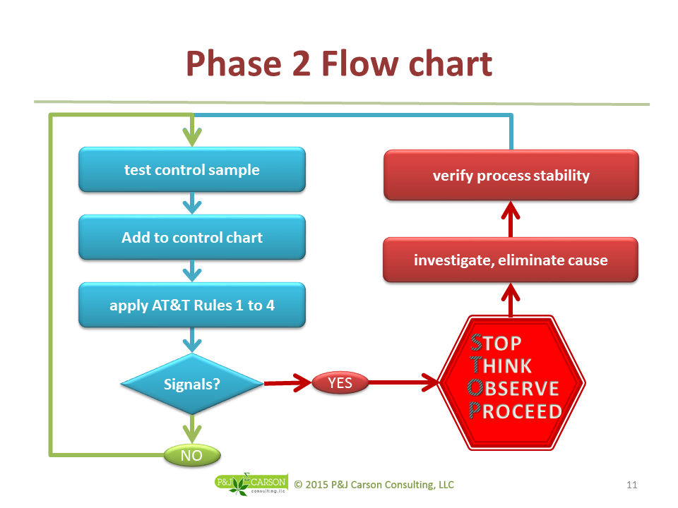 Phase 2 Flow Chart